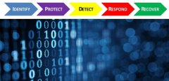 Implementing a NIST Framework for Adaptive Cybersecurity...